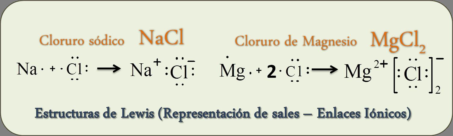Qué Son Las Estructuras De Lewis Diccionario De Química Orgánica Tu Blog De Ciencias