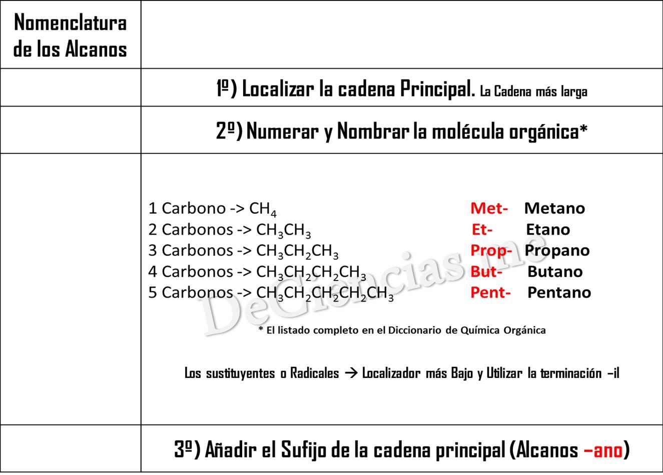 Alcanos – Curso de Nomenclatura y Formulación en Química