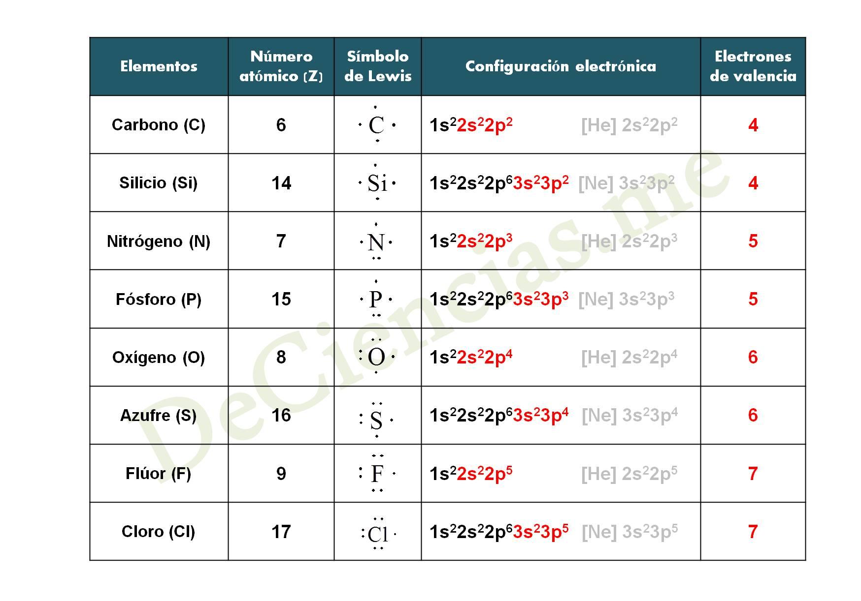 Qué Son Las Estructuras De Lewis Diccionario De Química